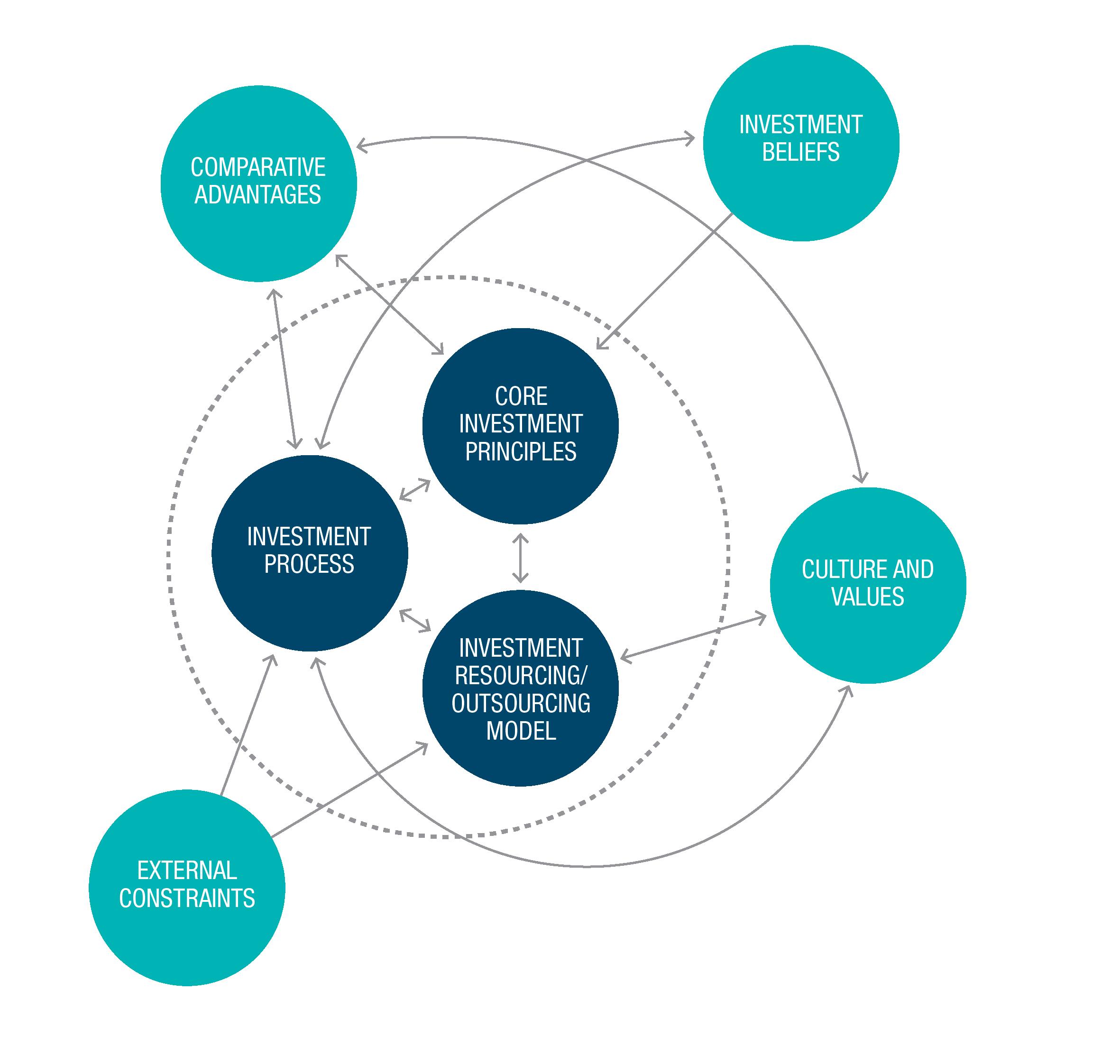Future Fund investment model